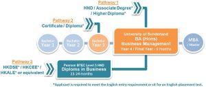 UOSHK-BA-BBA-Business-Management-Bachelor-Undergraduate-Top-up-Degree_180821