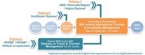 UOSHK-BSc-Tourism-Hospitality-Bachelor-Undergraduate-Top-up-Degree_180821